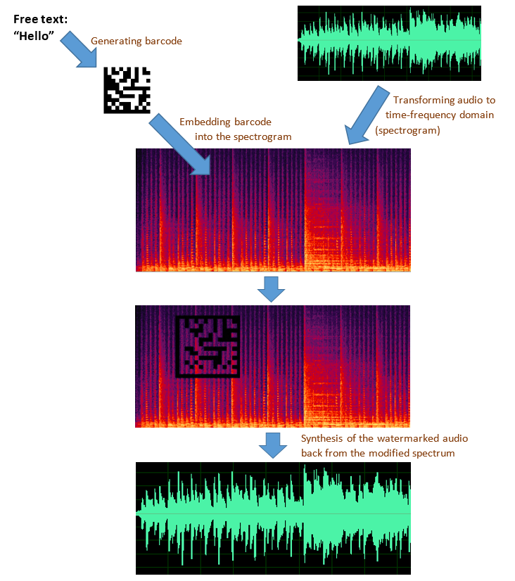 audio watermarking paper An adaptive audio watermarking based on the singular value decomposition in the in this paper, an adaptive audio watermarking algorithm in the discrete.